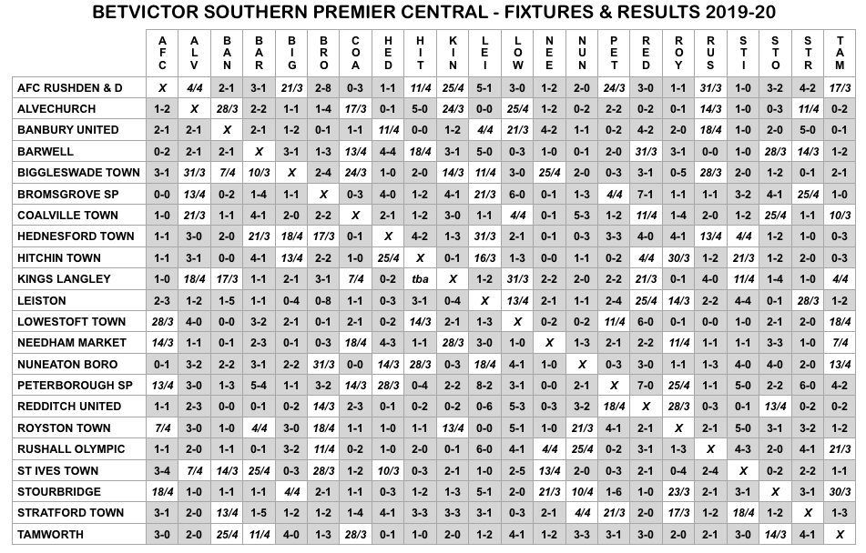 Betvictor Southern Premier Central 2019 20 Table Results Fixture Grid